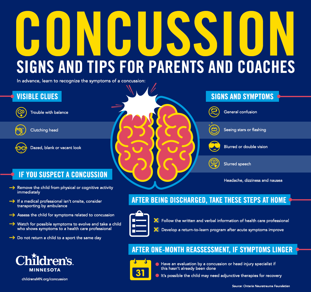 Concussions in Children Infographic, Children's Minnesota