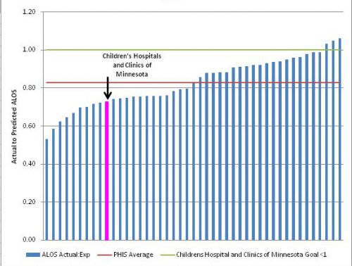 Outcomes chart for actual to predicted average length of stay ratio for hematology patients in 2013