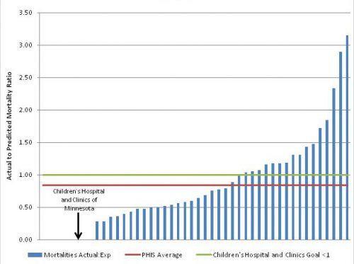 Actual to predicted mortality rate outcomes chart for hematology, from 2011 to 2013