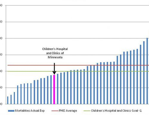 Actual to predicted mortality ratio for oncology 2011-2013
