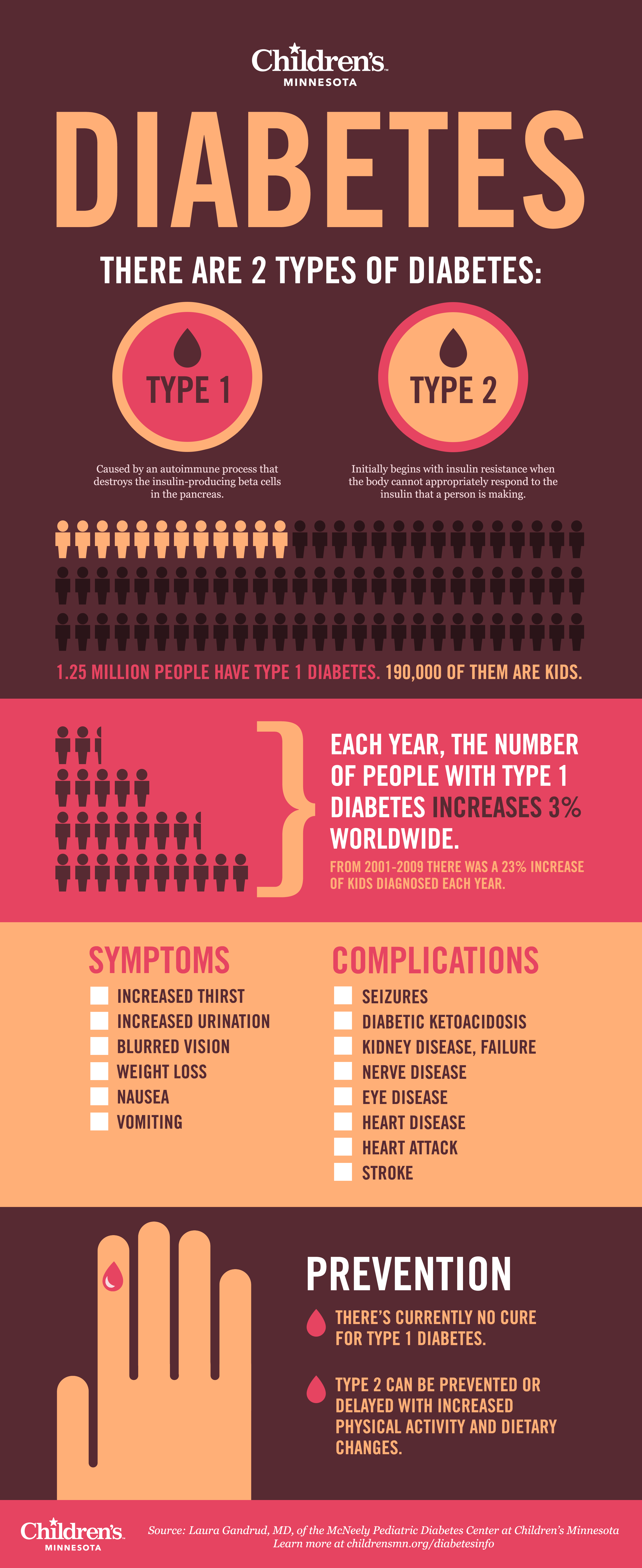 Diabetes Facts Infographic from Children's Minnesota