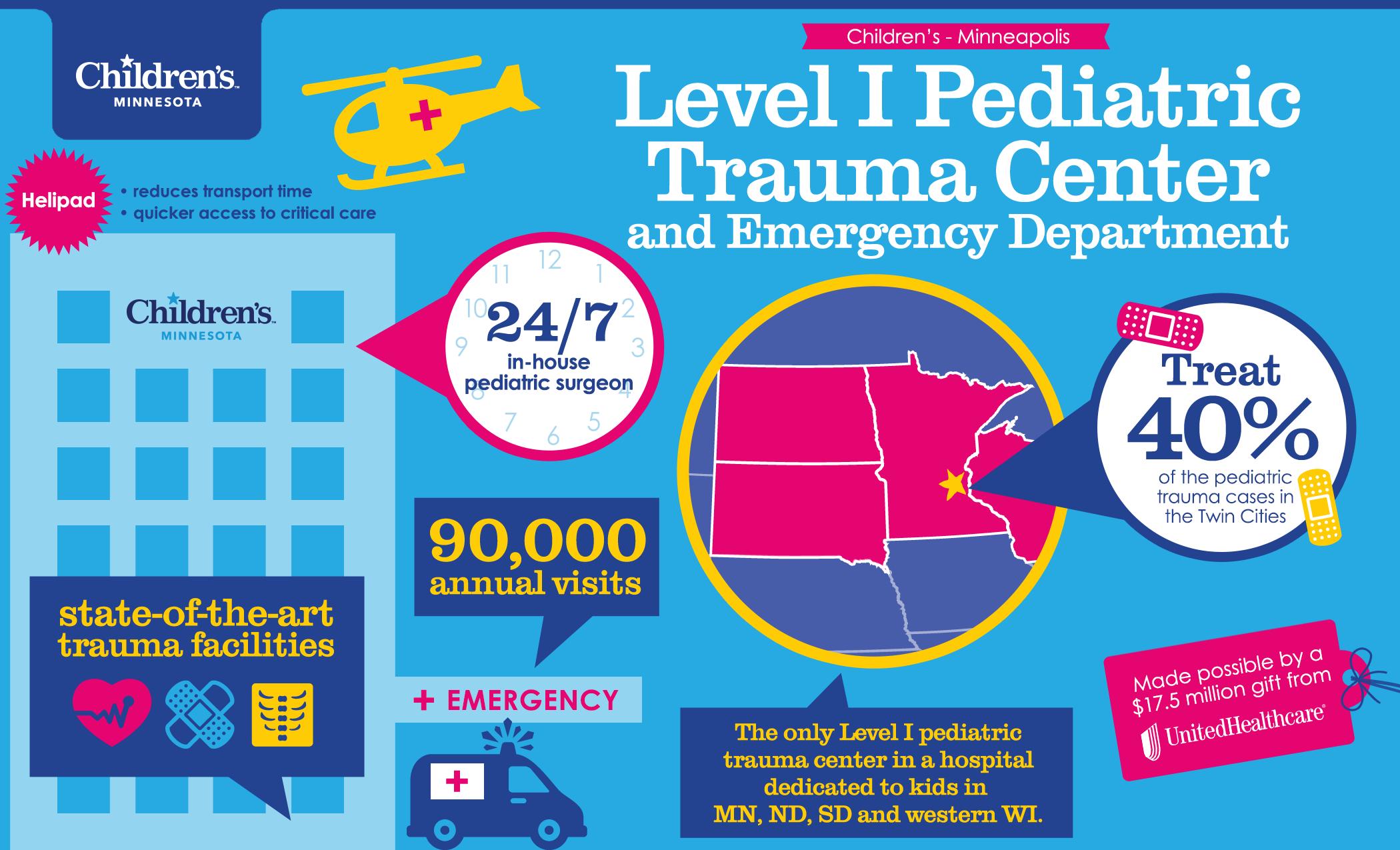 Level I Pediatric Trauma Center  Children S Minnesota