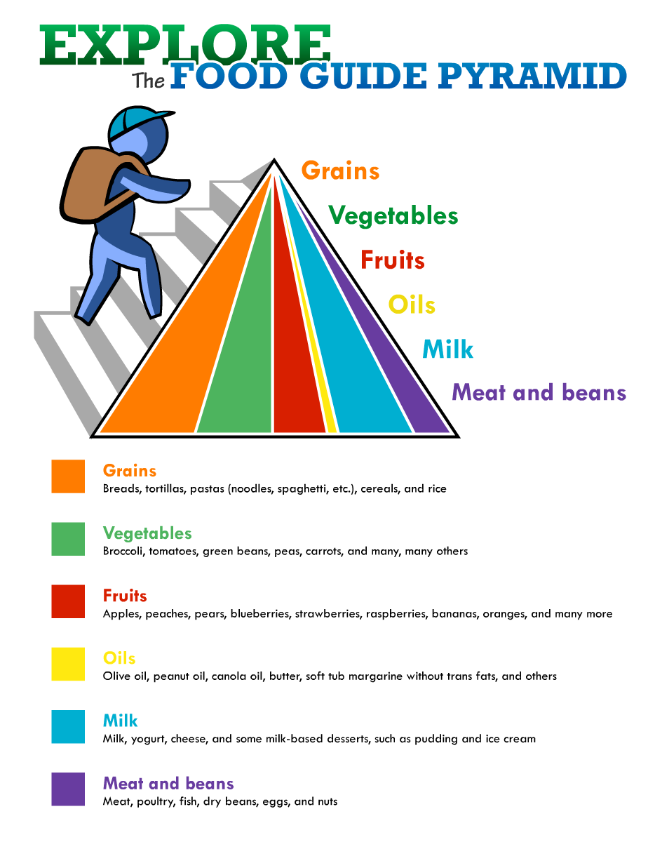 Food Guide Pyramid PNG Image