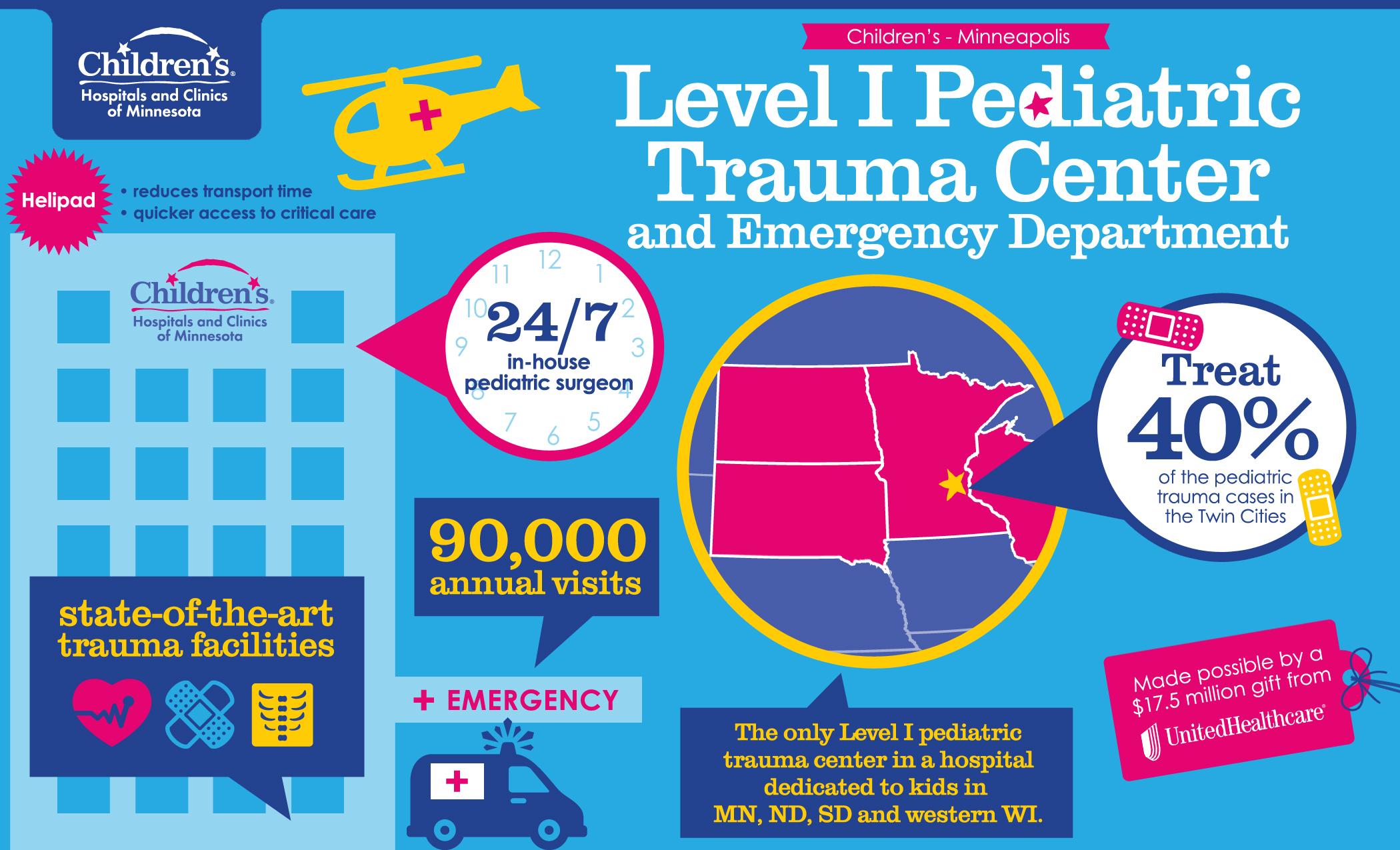 Level I Trauma Center Children S Hospitals And Clinics